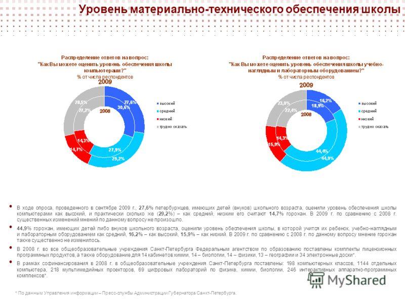 В ходе опроса, проведенного в сентябре 2009 г., 27,6% петербуржцев, имеющих детей (внуков) школьного возраста, оценили уровень обеспечения школы компьютерами как высокий, и практически сколько же (29,2%) – как средний, низким его считают 14,7% горожа