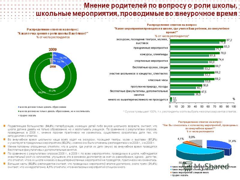 Мнение родителей по вопросу о роли школы, школьные мероприятия, проводимые во внеурочное время Подавляющее большинство (84,6%) петербуржцев, имеющих детей либо внуков школьного возраста, считают, что школа должна давать не только образование, но и во
