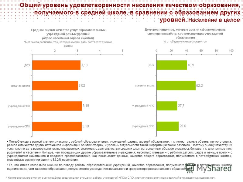 Общий уровень удовлетворенности населения качеством образования, получаемого в средней школе, в сравнении с образованием других уровней. Население в целом Петербуржцы в разной степени знакомы с работой образовательных учреждений разных уровней образо