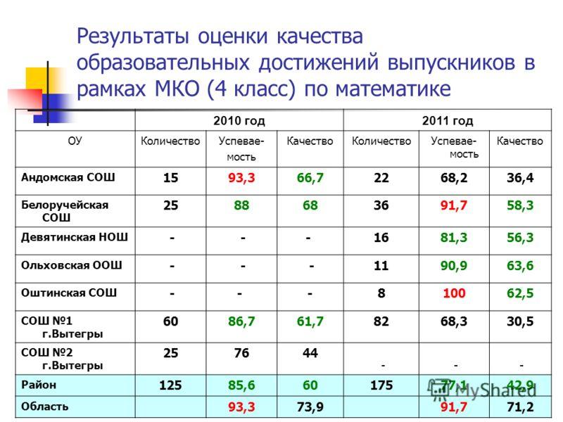 Результаты оценки качества образовательных достижений выпускников в рамках МКО (4 класс) по математике 2010 год2011 год ОУКоличествоУспевае- мость КачествоКоличествоУспевае- мость Качество Андомская СОШ 1593,366,72268,236,4 Белоручейская СОШ 25886836