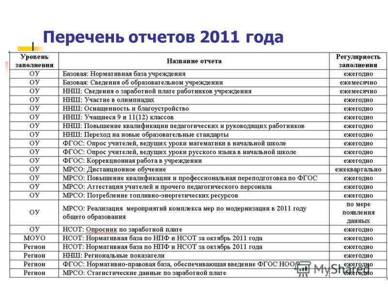 Перечень отчетов 2011 года
