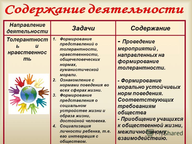 Направление деятельности ЗадачиСодержание Толерантност ь и нравственнос ть 1.Формирование представлений о толерантности, нравственности, общечеловеческих нормах, гуманистической морали. 2.Ознакомление с нормами поведения во всех сферах жизни. 3.Форми
