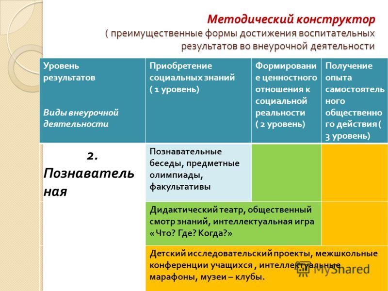Методический конструктор ( преимущественные формы достижения воспитательных результатов во внеурочной деятельности Уровень результатов Виды внеурочной деятельности Приобретение социальных знаний ( 1 уровень ) Формировани е ценностного отношения к соц