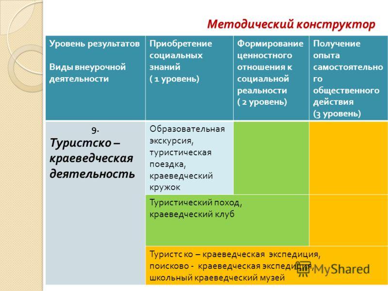 Методический конструктор Уровень результатов Виды внеурочной деятельности Приобретение социальных знаний ( 1 уровень ) Формирование ценностного отношения к социальной реальности ( 2 уровень ) Получение опыта самостоятельно го общественного действия (