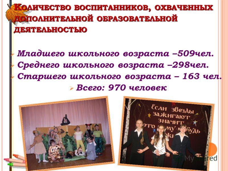 К ОЛИЧЕСТВО ВОСПИТАННИКОВ, ОХВАЧЕННЫХ ДОПОЛНИТЕЛЬНОЙ ОБРАЗОВАТЕЛЬНОЙ ДЕЯТЕЛЬНОСТЬЮ Младшего школьного возраста –509чел. Среднего школьного возраста –298чел. Старшего школьного возраста – 163 чел. Всего: 970 человек