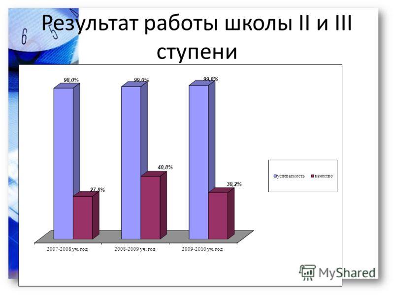 Результат работы школы II и III ступени