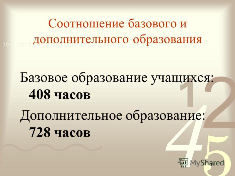 13 Соотношение базового и дополнительного образования Базовое образование учащихся: 408 часов Дополнительное образование: 728 часов
