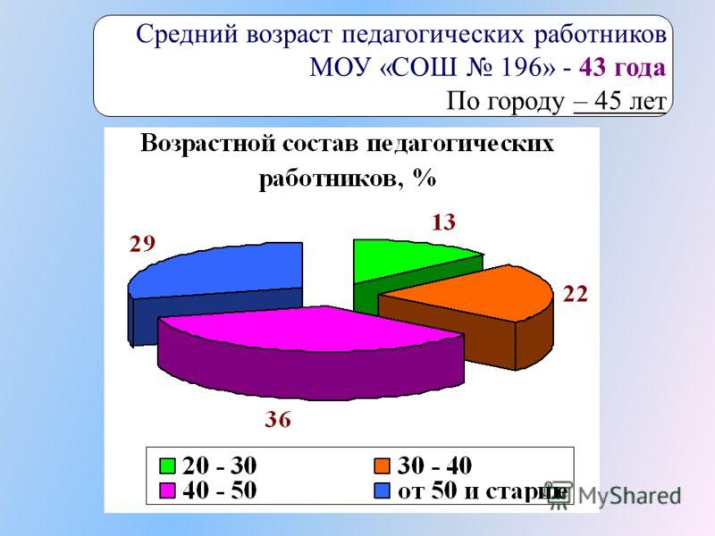 Средний возраст педагогических работников МОУ «СОШ 196» - 43 года По городу – 45 лет