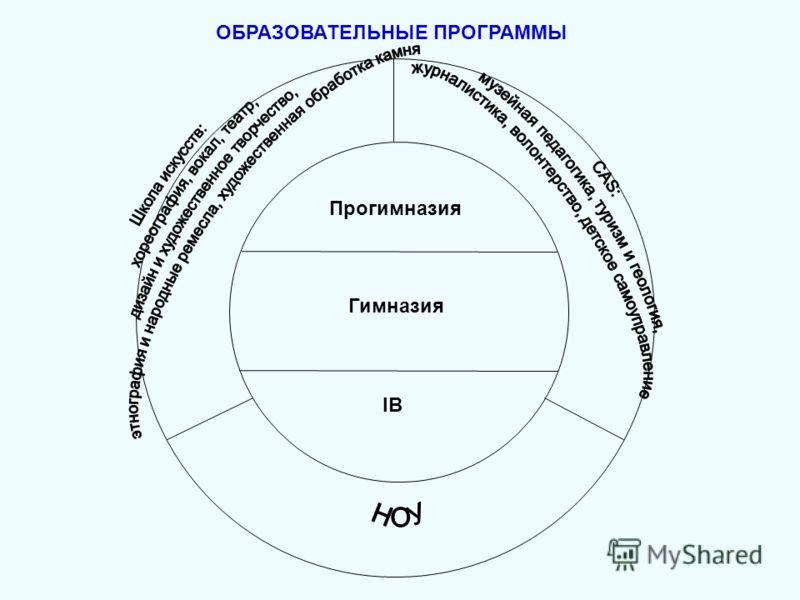 ОБРАЗОВАТЕЛЬНЫЕ ПРОГРАММЫ Прогимназия Гимназия IB