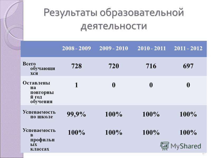 17 Результаты образовательной деятельности 2008 - 20092009 - 2010 2010 - 20112011 - 2012 Всего обучающи хся 728720716697 Оставлены на повторны й год обучения 1000 Успеваемость по школе 99,9%100% Успеваемость в профильн ых классах 100%