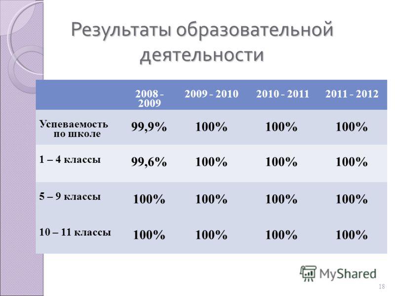 18 Результаты образовательной деятельности 2008 - 2009 2009 - 2010 2010 - 20112011 - 2012 Успеваемость по школе 99,9%100% 1 – 4 классы 99,6% 100% 5 – 9 классы 100% 10 – 11 классы 100%