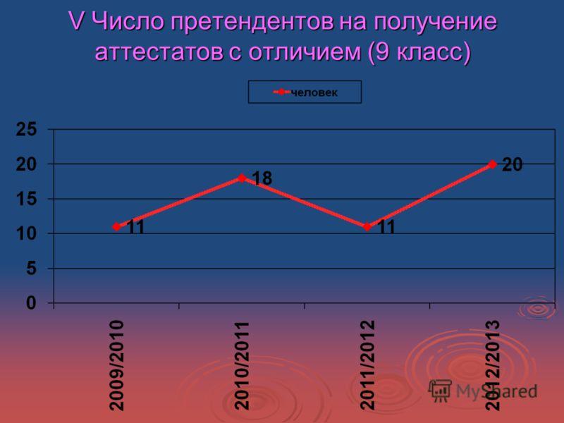 V Число претендентов на получение аттестатов с отличием (9 класс)