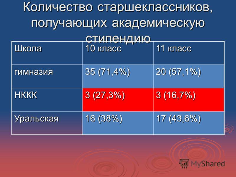 Количество старшеклассников, получающих академическую стипендию Школа 10 класс 11 класс гимназия 35 (71,4%) 20 (57,1%) НККК 3 (27,3%) 3 (16,7%) Уральская 16 (38%) 17 (43,6%)