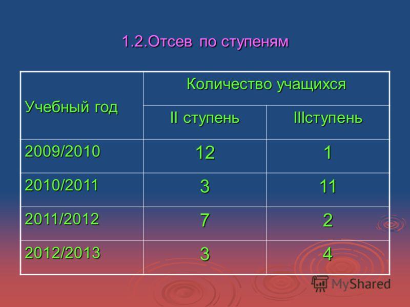 1.2.Отсев по ступеням Учебный год Количество учащихся II ступень IIIступень 2009/2010121 2010/2011311 2011/201272 2012/201334
