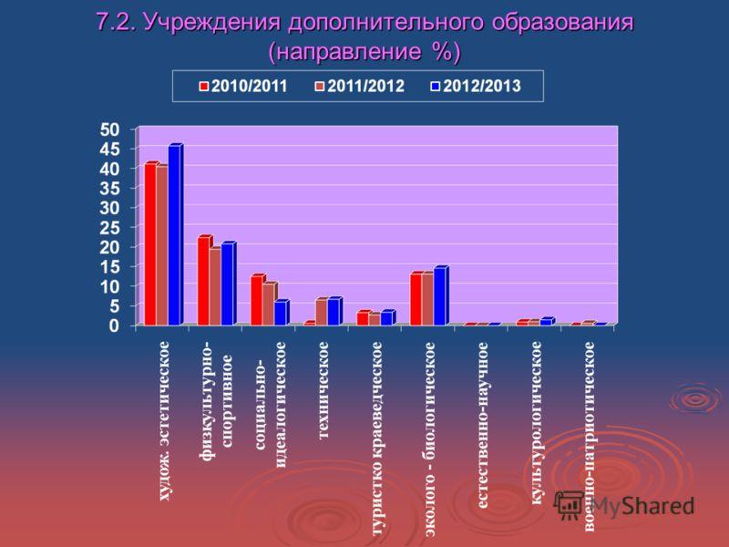 7.2. Учреждения дополнительного образования (направление %)