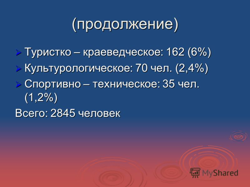 (продолжение) Туристко – краеведческое: 162 (6%) Туристко – краеведческое: 162 (6%) Культурологическое: 70 чел. (2,4%) Культурологическое: 70 чел. (2,4%) Спортивно – техническое: 35 чел. (1,2%) Спортивно – техническое: 35 чел. (1,2%) Всего: 2845 чело