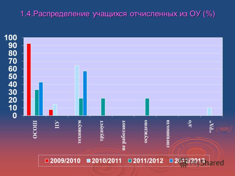 1.4.Распределение учащихся отчисленных из ОУ (%)