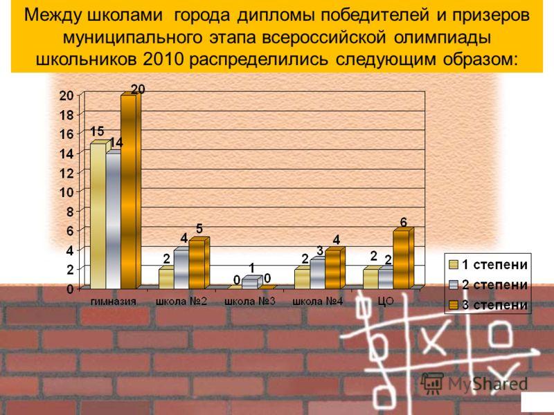 Между школами города дипломы победителей и призеров муниципального этапа всероссийской олимпиады школьников 2010 распределились следующим образом:
