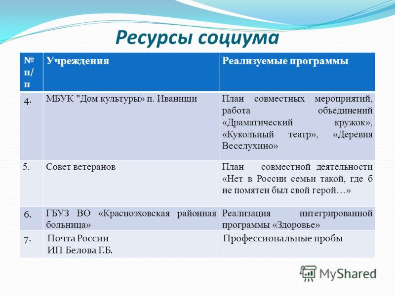 Ресурсы социума п/ п УчрежденияРеализуемые программы 4. МБУК