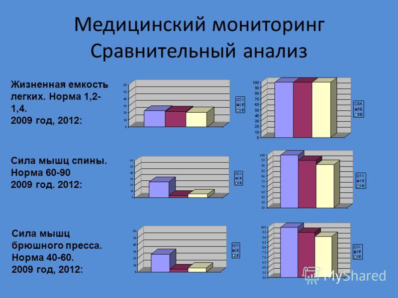 Медицинский мониторинг Сравнительный анализ Жизненная емкость легких. Норма 1,2- 1,4. 2009 год, 2012: Сила мышц спины. Норма 60-90 2009 год. 2012: Сила мышц брюшного пресса. Норма 40-60. 2009 год, 2012: