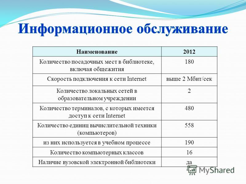 Наименование2012 Количество посадочных мест в библиотеке, включая общежития 180 Скорость подключения к сети Internetвыше 2 Мбит/сек Количество локальных сетей в образовательном учреждении 2 Количество терминалов, с которых имеется доступ к сети Inter
