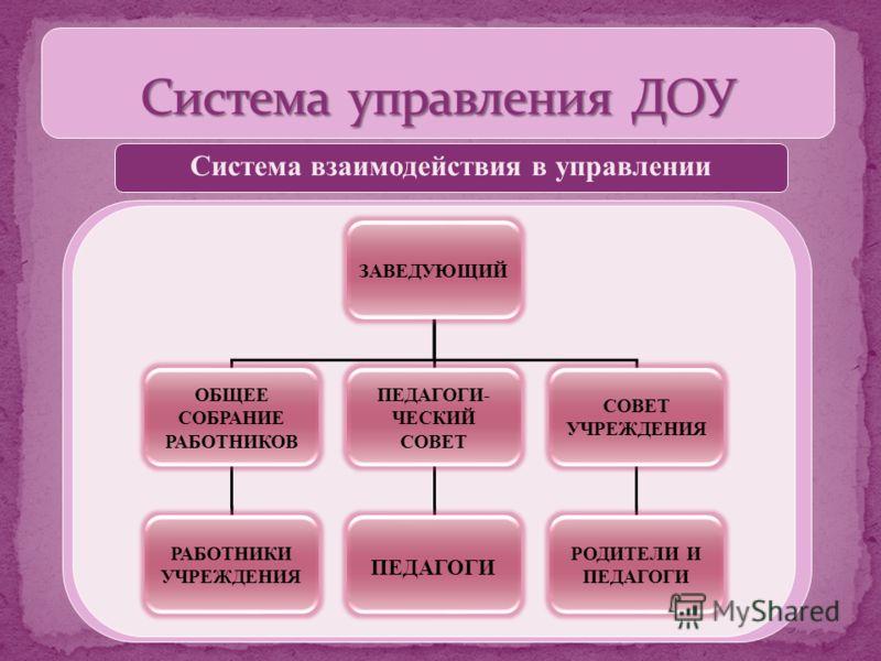 ЗАВЕДУЮЩИЙ ОБЩЕЕ СОБРАНИЕ РАБОТНИКОВ ВСЕ РАБОТНИКИ ПЕДАГОГИЧЕ- СКИЙ СОВЕТ ПЕДАГОГИ СОВЕТ УЧРЕЖДЕНИЯ РОДИТЕЛИ И ПЕДАГОГИ Система взаимодействия в управлении ЗАВЕДУЮЩИЙ ОБЩЕЕ СОБРАНИЕ РАБОТНИКОВ ПЕДАГОГИ- ЧЕСКИЙ СОВЕТ СОВЕТ УЧРЕЖДЕНИЯ РАБОТНИКИ УЧРЕЖДЕ