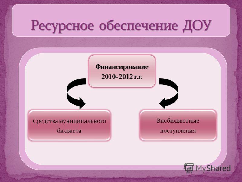 Финансирование 2010- 2012 г.г. Средства муниципального бюджета Внебюджетные поступления