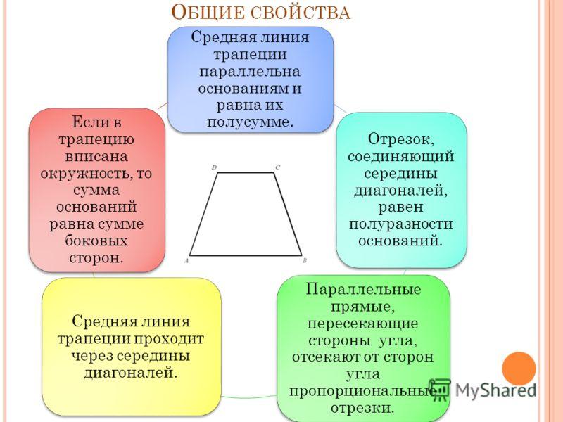 Р АВНОБЕДРЕННАЯ ТРАПЕЦИЯ С ВОЙСТВА РАВНОБЕДРЕННОЙ ТРАПЕЦИИ : В равнобедренной трапеции углы при любом основании равны. Высота, опущенная из вершины на большее основание, делит его на два отрезка, один из которых равен полусумме оснований, другой - по
