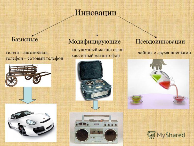 Инновации Базисные МодифицирующиеПсевдоинновации телега – автомобиль, телефон – сотовый телефон катушечный магнитофон – кассетный магнитофон чайник с двумя носиками