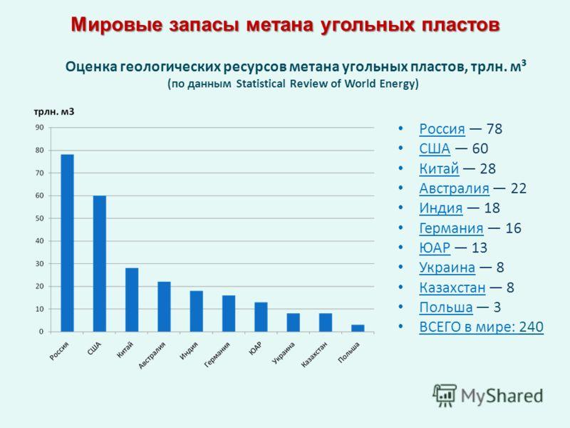 Россия 78 США 60 Китай 28 Австралия 22 Индия 18 Германия 16 ЮАР 13 Украина 8 Казахстан 8 Польша 3 ВСЕГО в мире: 240 Мировые запасы метана угольных пластов Оценка геологических ресурсов метана угольных пластов, трлн. м³ (по данным Statistical Review o