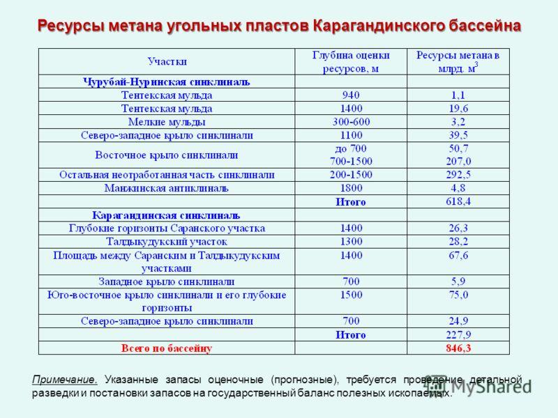 Ресурсы метана угольных пластов Карагандинского бассейна Примечание. Указанные запасы оценочные (прогнозные), требуется проведение детальной разведки и постановки запасов на государственный баланс полезных ископаемых.