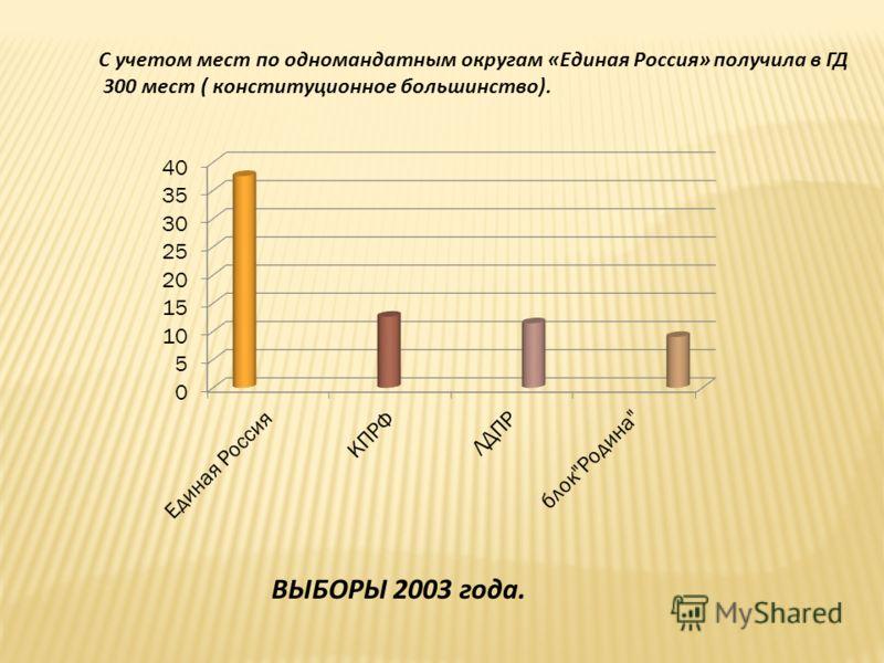 С учетом мест по одномандатным округам «Единая Россия» получила в ГД 300 мест ( конституционное большинство). ВЫБОРЫ 2003 года.