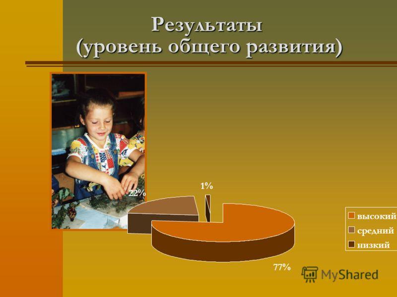Результаты (уровень общего развития) 77% 22% 1% высокий средний низкий
