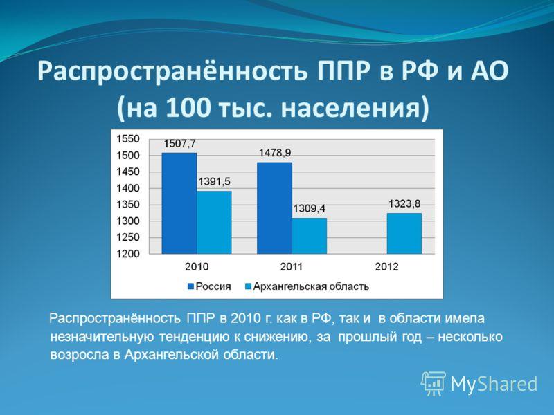 Распространённость ППР в РФ и АО (на 100 тыс. населения) Распространённость ППР в 2010 г. как в РФ, так и в области имела незначительную тенденцию к снижению, за прошлый год – несколько возросла в Архангельской области.