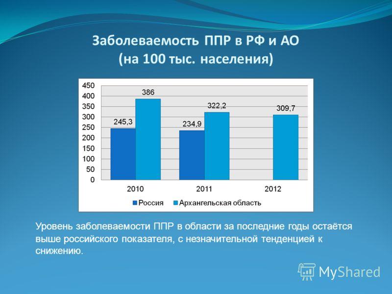 Заболеваемость ППР в РФ и АО (на 100 тыс. населения) Уровень заболеваемости ППР в области за последние годы остаётся выше российского показателя, с незначительной тенденцией к снижению.