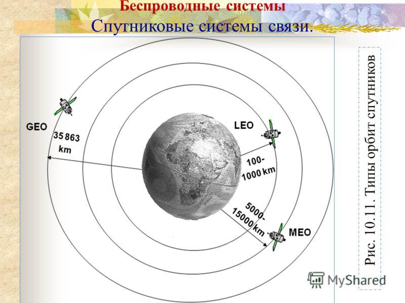 Рис. 10.11. Типы орбит спутников Беспроводные системы Спутниковые системы связи.