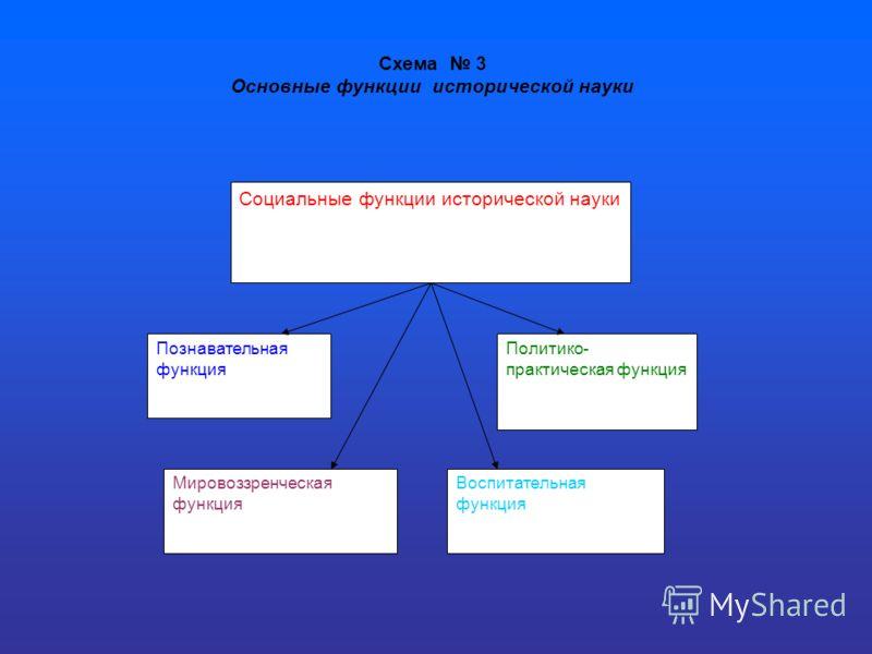Схема 3 Основные функции исторической науки Социальные функции исторической науки Познавательная функция Воспитательная функция Политико- практическая функция Мировоззренческая функция