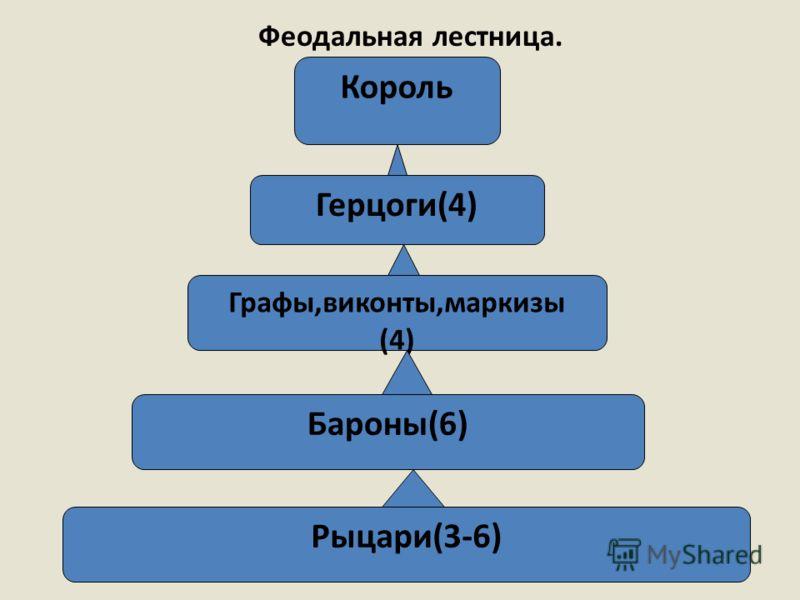 Феодальная лестница. Король Герцоги(4) Графы,виконты,маркизы (4) Бароны(6) Рыцари(3-6)