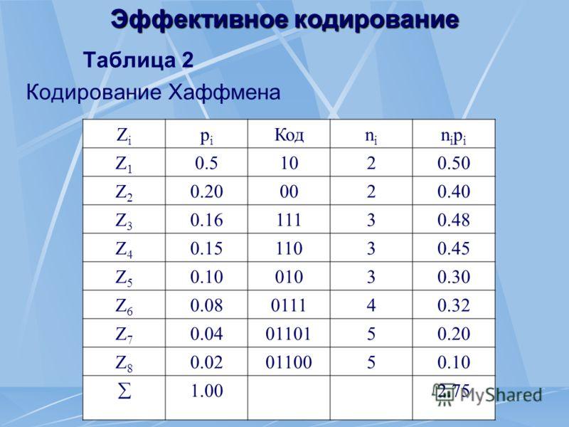 Эффективное кодирование Таблица 2 Кодирование Хаффмена ZiZi pipi Кодnini nipinipi Z1Z1 0.50.51020.50 Z2Z2 0.200020.40 Z3Z3 0.1611130.48 Z4Z4 0.1511030.45 Z5Z5 0.1001030.30 Z6Z6 0.08011140.32 Z7Z7 0.040110150.20 Z8Z8 0.020110050.10 1.002.75