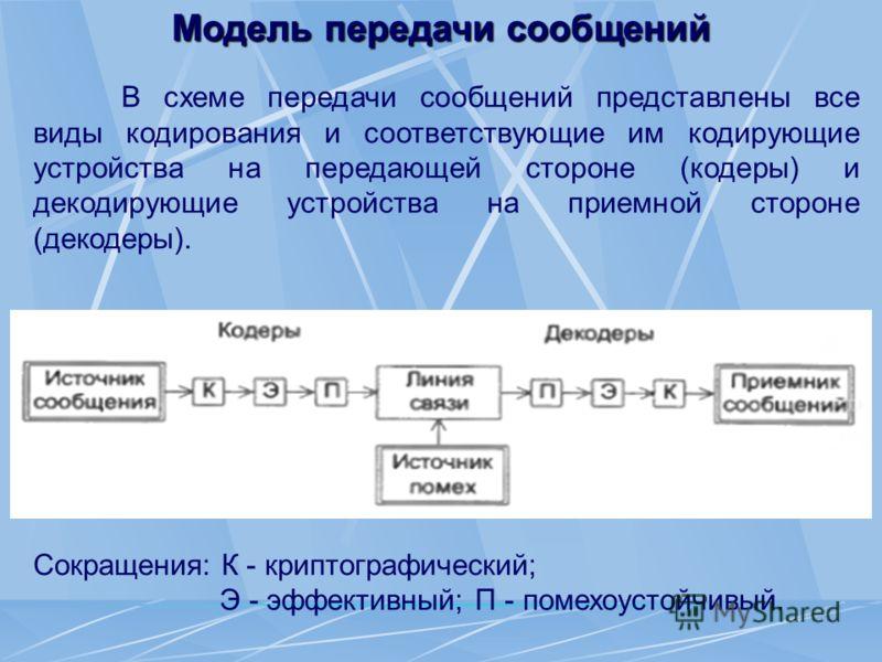 Модель передачи сообщений В схеме передачи сообщений представлены все виды кодирования и соответствующие им кодирующие устройства на передающей стороне (кодеры) и декодирующие устройства на приемной стороне (декодеры). Сокращения: К - криптографическ