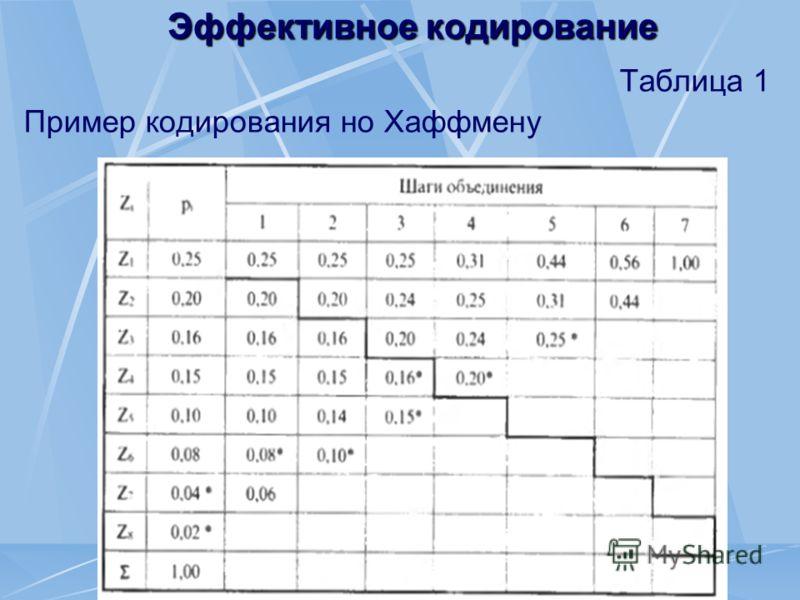 Эффективное кодирование Таблица 1 Пример кодирования но Хаффмену