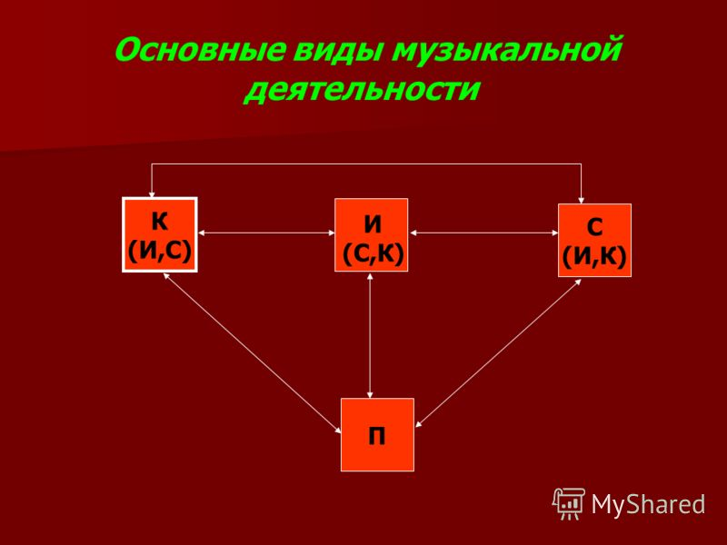 Основные виды музыкальной деятельности К (И,С) С (И,К) П И (С,К)
