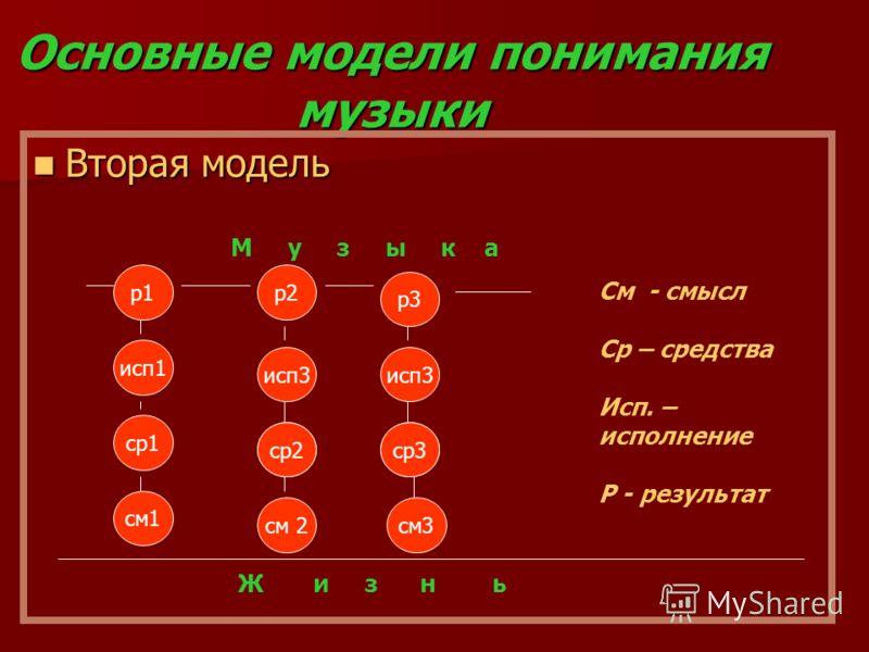 Основные модели понимания музыки Вторая модель Вторая модель см1 ср1 исп1 р1 см 2 исп3 ср2 р2 см3 исп3 ср3 р3 Ж и з н ь М у з ы к а См - смысл Ср – средства Исп. – исполнение Р - результат