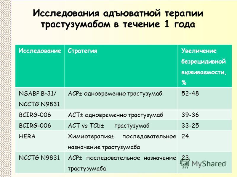 Исследования адъюватной терапии трастузумабом в течение 1 года ИсследованиеСтратегия Увеличение безрецидивной выживаемости, % NSABP B-31/ NCCTG N9831 АСP± одновременно трастузумаб 52-48 BCIRG-006 АСТ± одновременно трастузумаб 39-36 BCIRG-006 АСТ vs T
