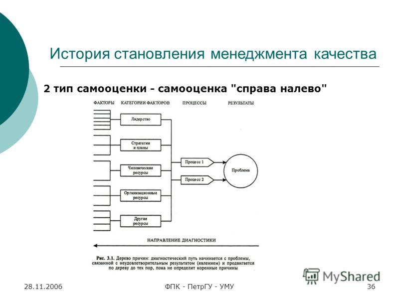 28.11.2006ФПК - ПетрГУ - УМУ36 2 тип самооценки - самооценка справа налево История становления менеджмента качества