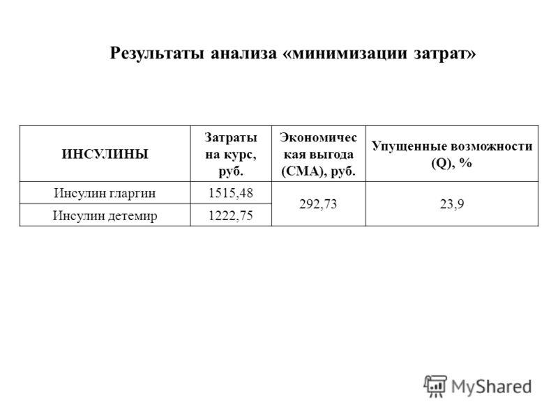 Результаты анализа «минимизации затрат» ИНСУЛИНЫ Затраты на курс, руб. Экономичес кая выгода (СМА), руб. Упущенные возможности (Q), % Инсулин гларгин1515,48 292,7323,9 Инсулин детемир1222,75
