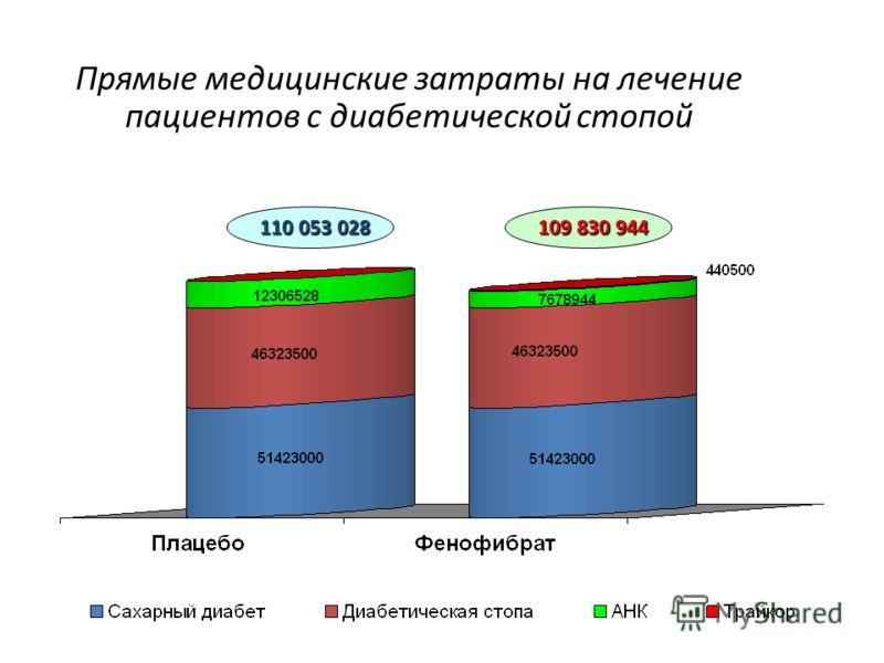 Прямые медицинские затраты на лечение пациентов с диабетической стопой 110 053 028 109 830 944