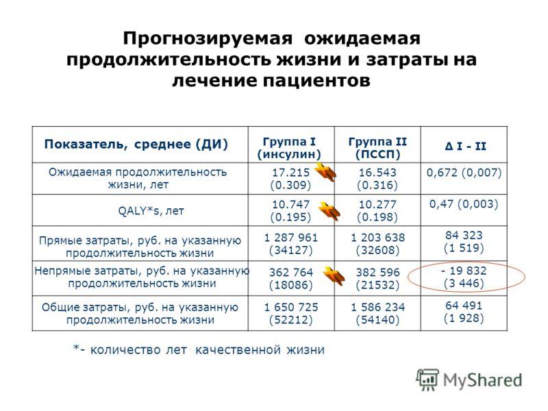 Прогнозируемая ожидаемая продолжительность жизни и затраты на лечение пациентов 17.215 (0.309) 16.543 (0.316) 0,672 (0,007) 10.747 (0.195) 10.277 (0.198) 0,47 (0,003) 1 287 961 (34127) 1 203 638 (32608) 84 323 (1 519) 362 764 (18086) 382 596 (21532)