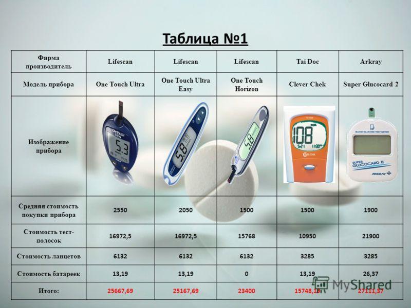 Таблица 1 Фирма производитель Lifescan Tai DocArkray Модель прибораOne Touch Ultra One Touch Ultra Easy One Touch Horizon Clever ChekSuper Glucocard 2 Изображение прибора Средняя стоимость покупки прибора 255020501500 1900 Стоимость тест- полосок 169