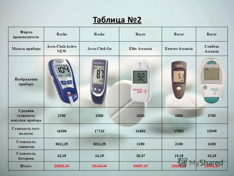 Таблица 2 Фирма производитель Roche Bayer Модель прибора Accu-Chek Active NEW Accu-Chek GoElite AscensiaEntrust Ascensia Confirm Ascensia Изображение прибора Средняя стоимость покупки прибора 17002400220010002700 Стоимость тест- полосок 162061 7 7102